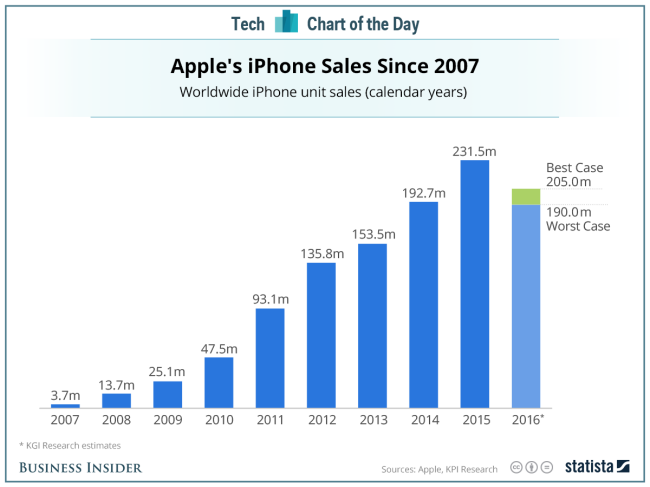 The_end_of_the_iPhones-b08a9709735a0bd6aaf17b88a2027215.png